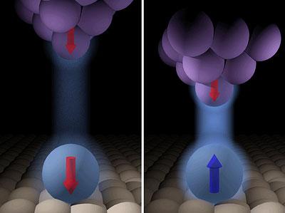 Der Abstand entscheidet über die Reaktion des Atomspins