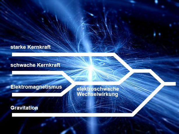 """Der Theorie nach gehen alle vier Grundkräfte auf eine """"Urkraft"""" zurück, die direkt nach dem Urknall existierte."""