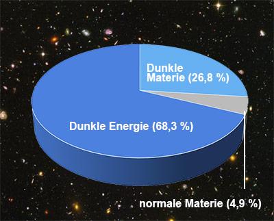 Anteile von Dunkler Materie, normaler Materie und Dunkler Energie im Universum.