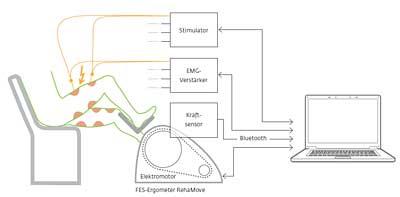 Wie die funktionelle Elektrostimulation beim Radfahren hilft
