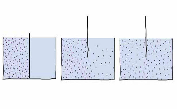 Ein Gefäß mit einer herausziehbaren Trennwand ist in der rechten Hälfte mit Wasser und links mit Wasser und Farbstoff gefüllt. Beim Herausziehen der Trennwand vermischen sich beide Flüssigkeitsteile selbstständig.