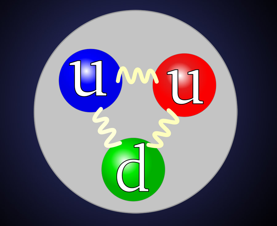 """<span class=""""img-caption"""">Das Proton ist einer der beiden Kernbausteine des Atoms und besteht seinerseits aus drei Quarks, die durch die starke Kernkraft zusammengehalten werden.</span> <span class=""""img-copyright"""">© Arpad Horvath/<a href=""""http://creativecommons.org/licenses/by/2.5"""">CC-by-sa 2.5</a></span>"""