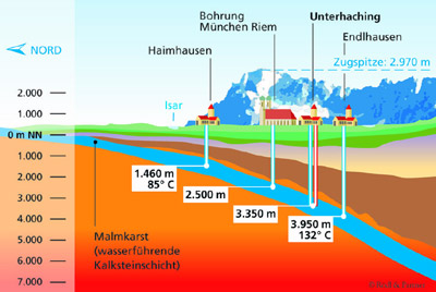 Geothermisches Potenzial im Voralpenland