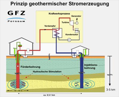 Prinzip der geothermischen Stromerzeugung