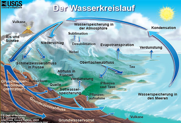 Der Wasserkreislauf: Regen füllt das Grundwasser auf, dieses wiederum speist oberirdische Gewässer und fließt auch ins Meer.