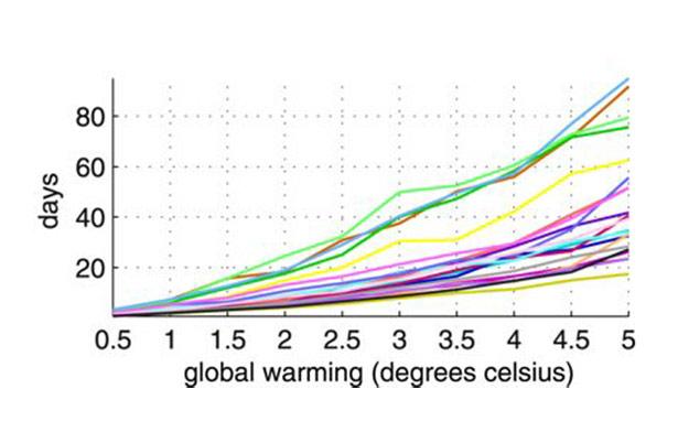 Die Dauer der Hitzewellen verlängert sich mit zunehmender Erwärmung – der gebremste Jetstream trägt dazu bei.