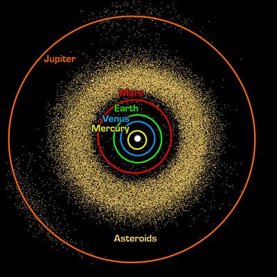 Der Asteroidengürtel liegt zwischen Mars und Jupiter, dort, wo frühe Astronomen einen Planeten vermuteten.