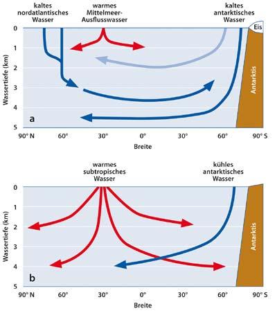 Ozeanische Strömungssysteme