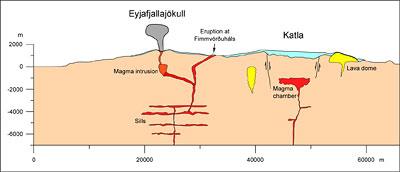 Magmareservoire unter den Vulkanen Eyjafjallajökull und Katla