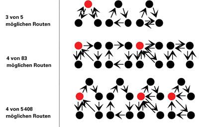 Menschen können mehrere Orte auf ganz unterschiedlichen Routen ansteuern, bewegen sich aber in der Praxis nur auf sehr wenigen.