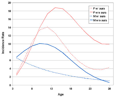 Auftreten der Migräne nach Alter und Geschlecht.