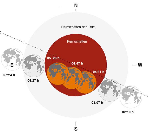 Der Ablauf der Mondfinsternis vom 28. September 2015