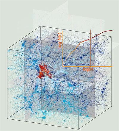 In einer simulierten Galaxienverteilung untersuchen die Forscher die Struktur mithilfe der Skalierungsindex-Methode.