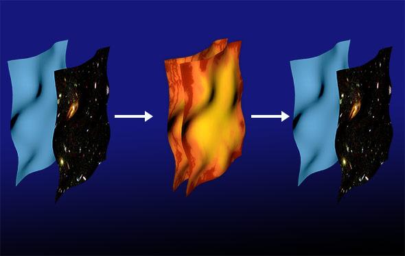 Die Kollision zweier Branen wäre für jede dieser Universen eine Art Urknall.