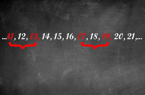 Nur durch eine Zahl getrennte Primzahlen kommen immer wieder vor.