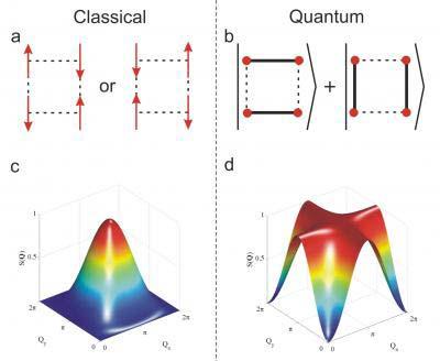Vergleich der klassischen Vorstellung (links) und der mithilfe des Neutronenstrahls beobachteten Verschränkung.