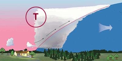 Schema der Warmfront eines Tiefdruckgebiets