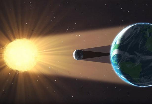Nur weil der Mond zwar 400 Mal kleiner als die Sonne ist, aber auch 400 Mal näher dran, kann es eine Sonnenfinsternis geben.