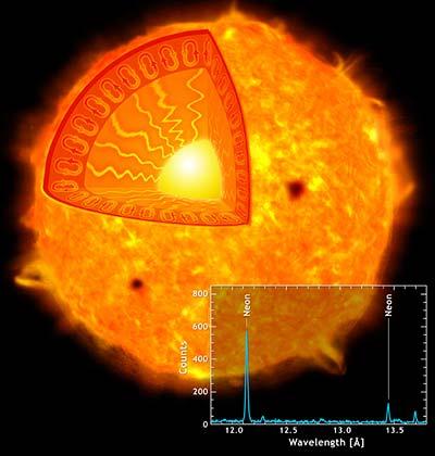 Sonne mit Konvektionszone