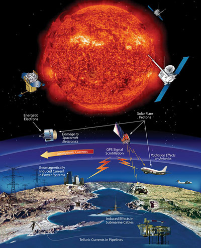 Auswirkungen von Sonnenstürmen auf technische Infrastrukturen auf der Erde.