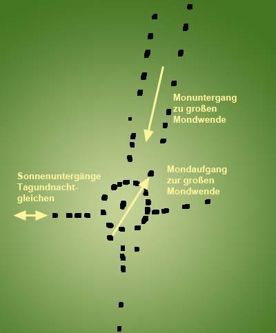 Die astronomischen Ausrichtungen der Anlage von Callanish