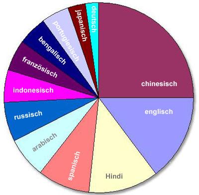 Diese zwölf Sprachen dominieren die Welt