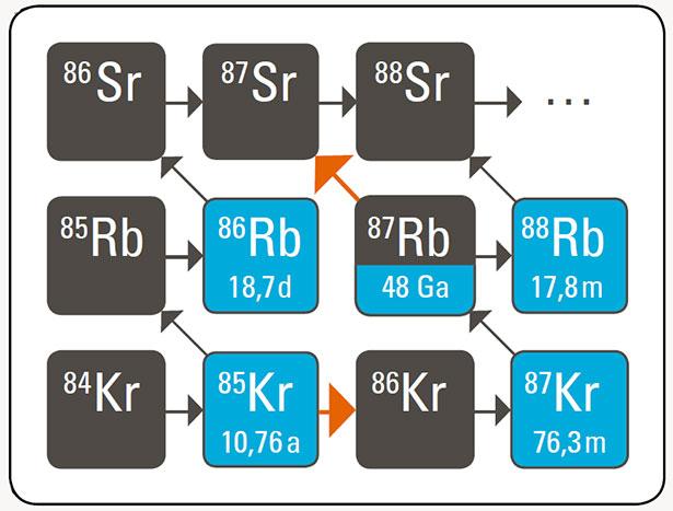 Nuklid-Reaktionen von Isotopnen der Elemente Krypton (Kr), Rubidium (Rb) und Strontium (Sr).