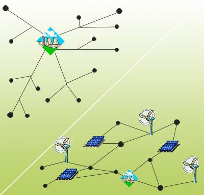 Zentrales Netz (links oben) und dezentrales Netz der Zukunft.