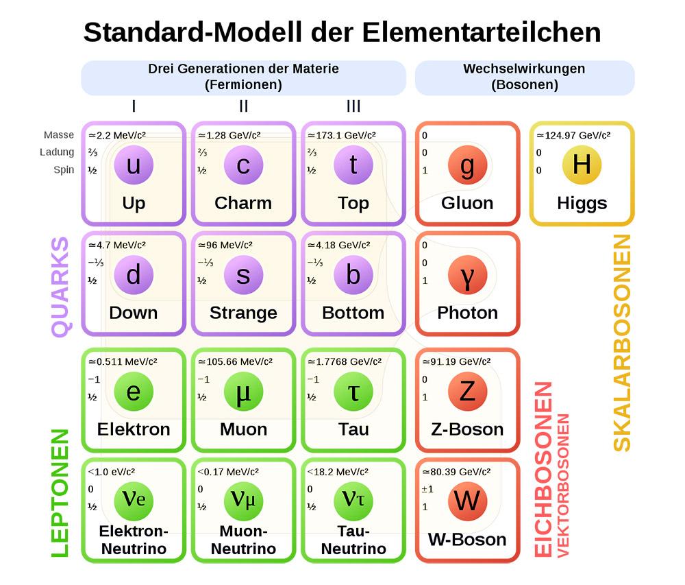 """Das Standardmodell der Teilchenphysik listet zwölf Materieteilchen (Fermionen) und vier Kraftteilchen (Eichbosonen) plus dem Higgs-Boson.  <span class=""""img-copyright"""">© MissMJ /<a href=""""http://creativecommons.org/licenses/by/3.0"""">CC-by-sa 3.0</a></span>"""