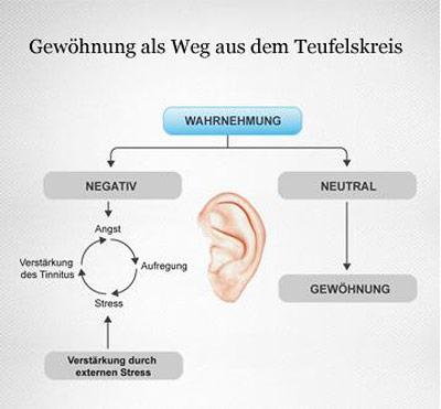 Therapieverfahren wie das Tinnitus-Retraining setzen auf Gewöhnung.