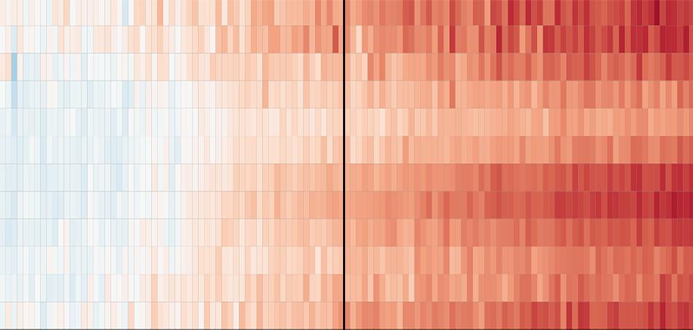 Klarer Trend: Erwärmung Mitteleuropas von 1960 bis 2080 gegenüber 1850-1900. Senkrecht untereinander stehen die Monate Jan. bis Dez., der Strich markiert das Jahr 2020. © IPCC/ WBG I AR6