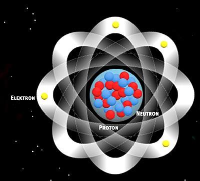 Protonen, Elektronen, Neutronen