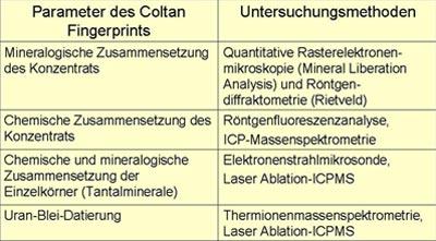 Drei Arten von radiometrischen Datierungen