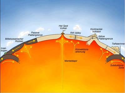Wie Entsteht Ein Vulkan
