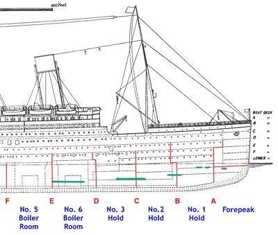 Titanic Schotten
