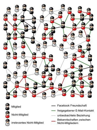 Bekanntschaften auf sozialen netzwek möglich [PUNIQRANDLINE-(au-dating-names.txt) 34