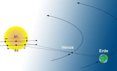 Entfernungsmessung Mit Parallaxe : Winkel strecken und planeten scinexx das wissensmagazin