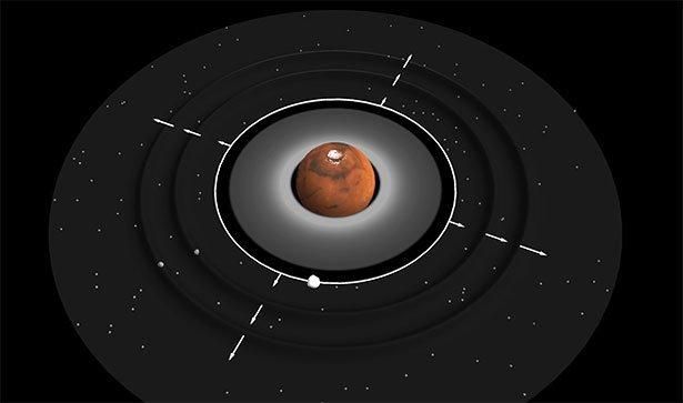 Kurzlebige Innere Trabanten Könnten Die Existenz Der Marsmonde