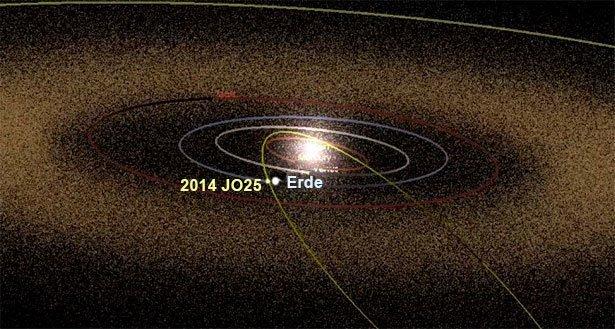Großer Asteroid passiert heute die Erde