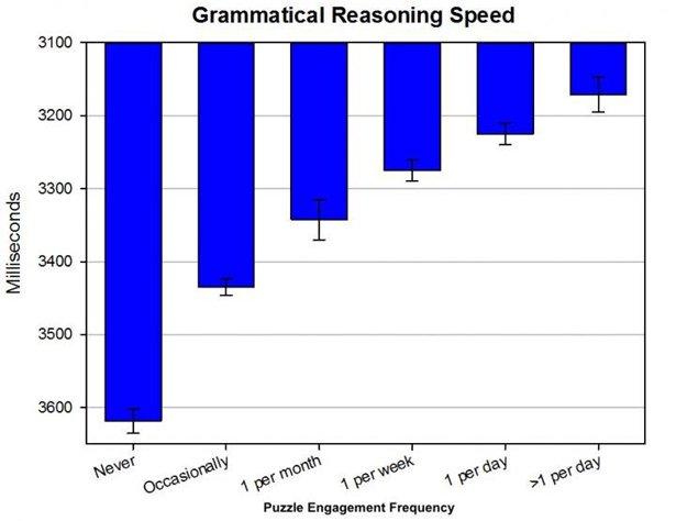 Rätselspiele Könnten Die Kognitive Leistungsfähigkeit Womöglich Doch