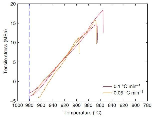 Forscher Klären Unter Welchen Temperatur Bedingungen Eckige