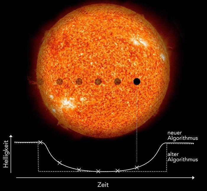 18 Exoplaneten