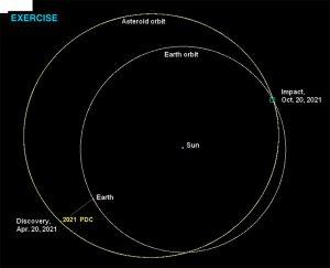 2021 PDC Orbit