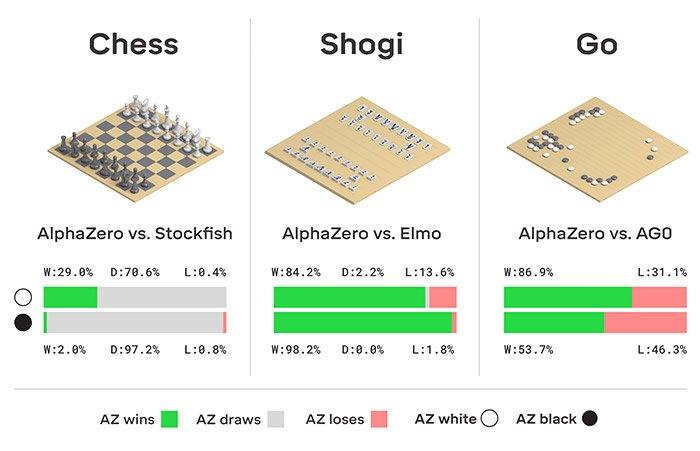 Spielergebnisse von AlphaZero