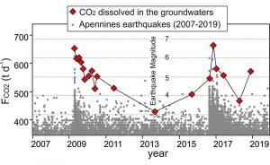 CO2 und Erdbeben