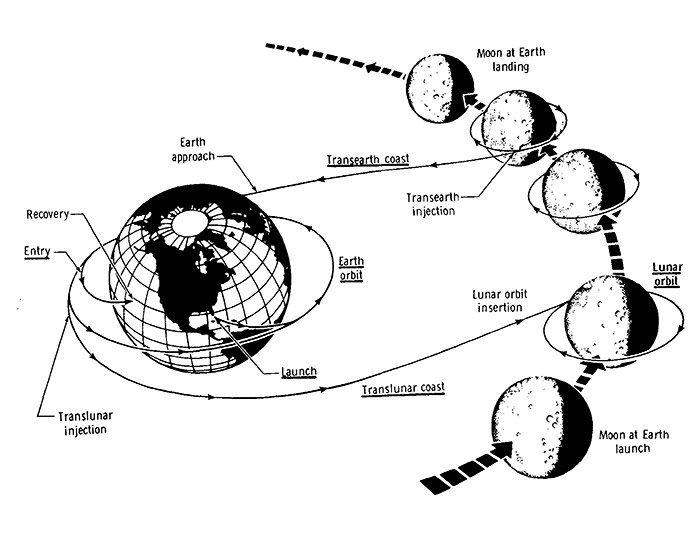 Flugplan Apollo 8