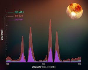 Spektralmessungen