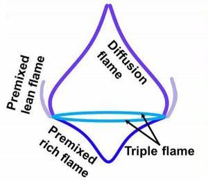 Flammentypen