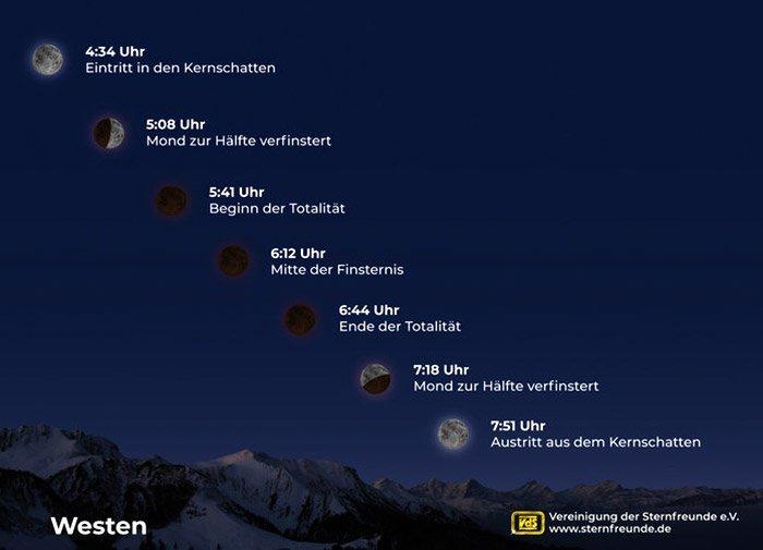 Position des Mondes