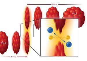 Photonenkollision